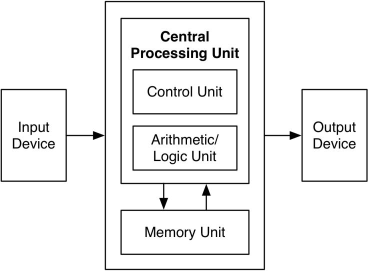 Von-Neumann-architecture
